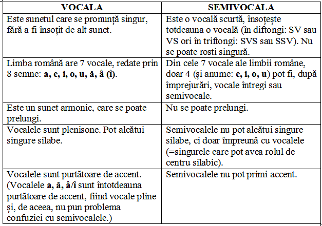 vocale versus semivocale